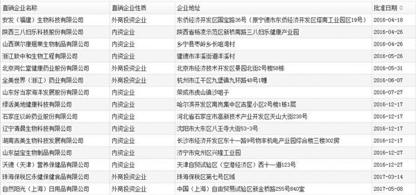 2018已获牌直销企业名单